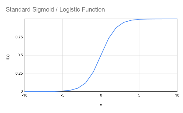 Standard Sigmoid _ Logistic Function can be used to model game economy