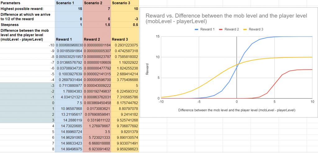 excel spreadsheet with logistic function simulation for a game economy reward