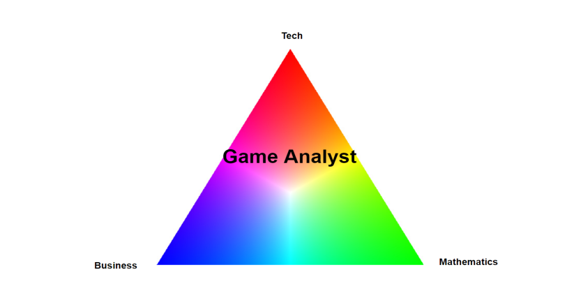 Breaking into the Games Industry as a Game Analyst